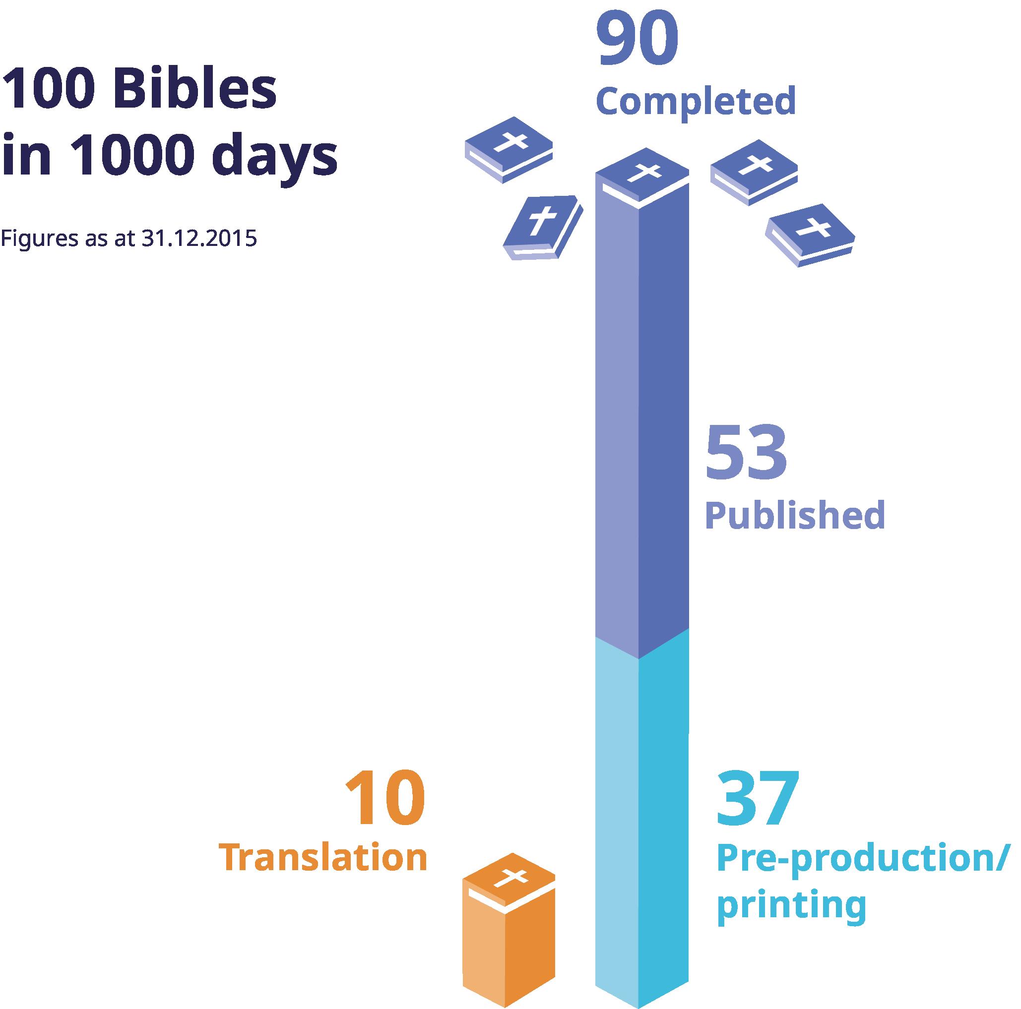 100-bibles_uk_april_2016