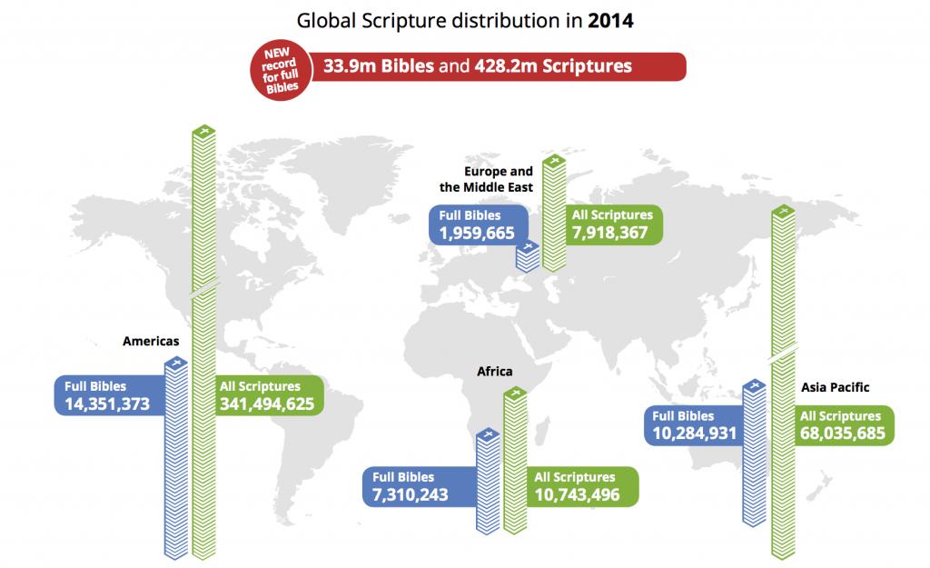 Infographics Bible distribution 2014_v4