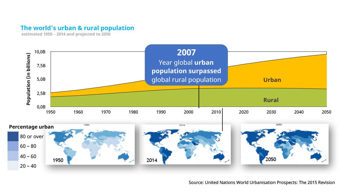 WA-Global-Trends-1