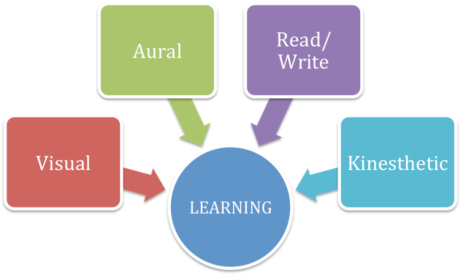 personal learning style Personal learning style who would have ever thought taking a college course would require one to learn how to learn it is a good concept we normally undergo at a very young age.