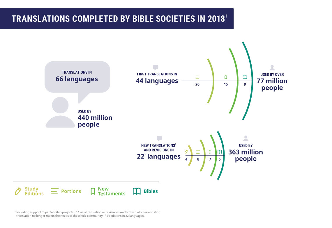 Completed Bible translations