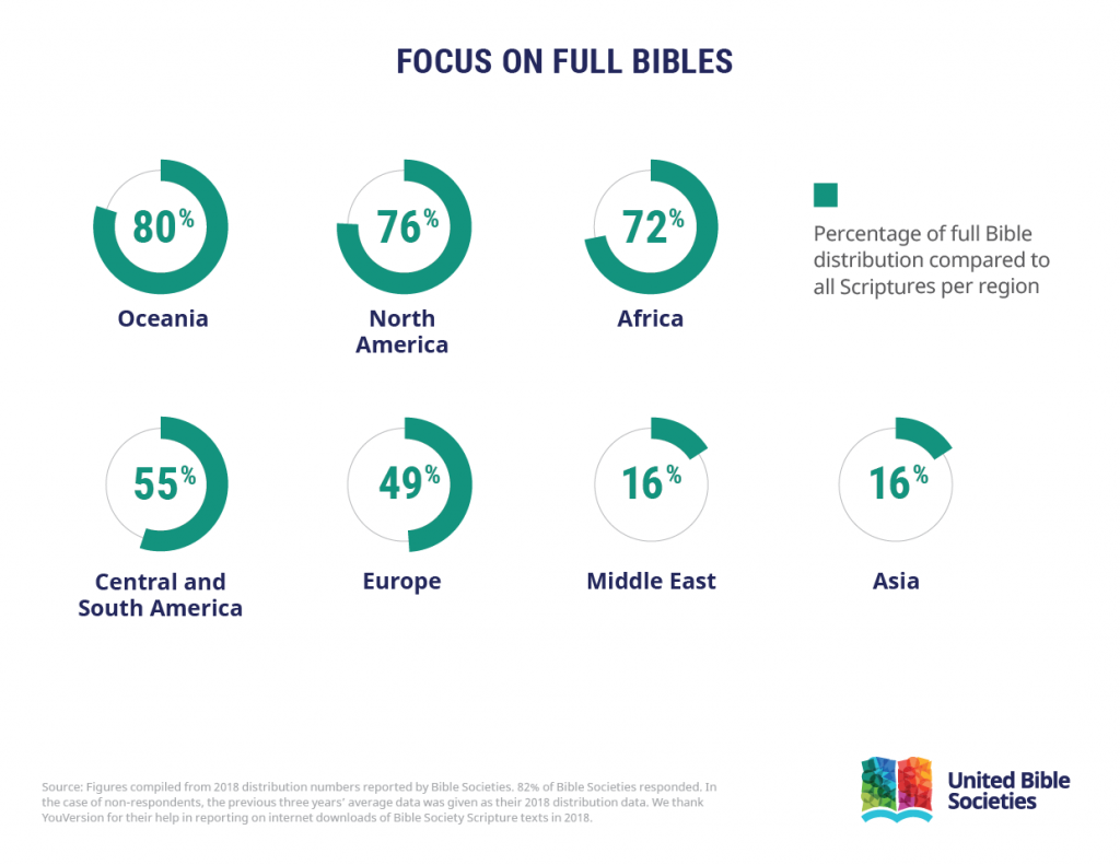 Focus on full Bibles.